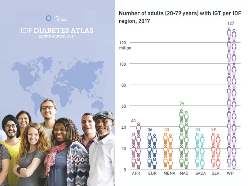 IDF Diabetes Atlas IGT image
