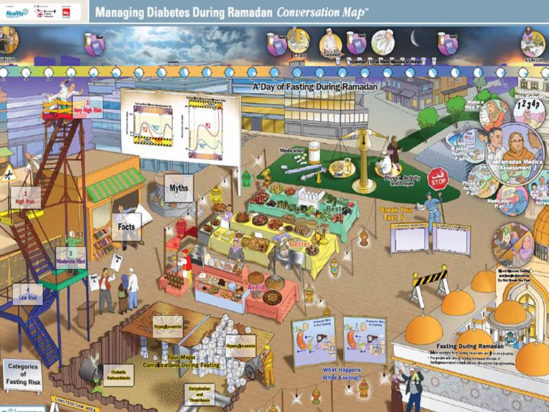 Managing diabetes during Ramadan Conversation Map