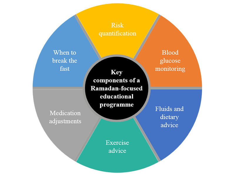 Key components of Ramadan focused education programme