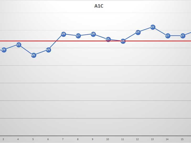 Amir's HbA1c Chart